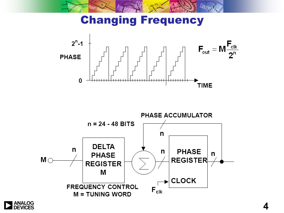 FREQUENCY CONTROL M = TUNING WORD