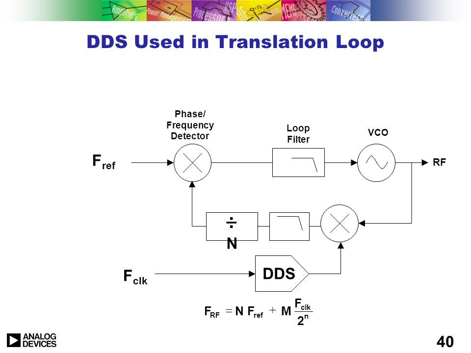 DDS Used in Translation Loop