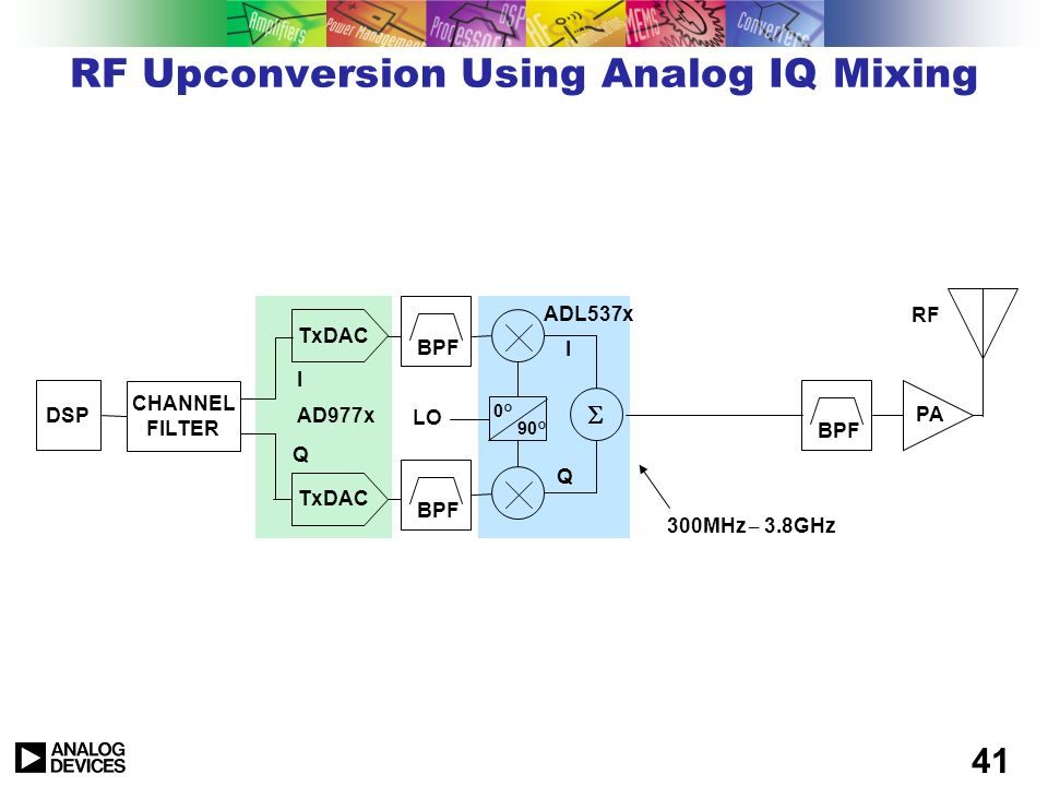 RF Upconversion Using Analog IQ Mixing