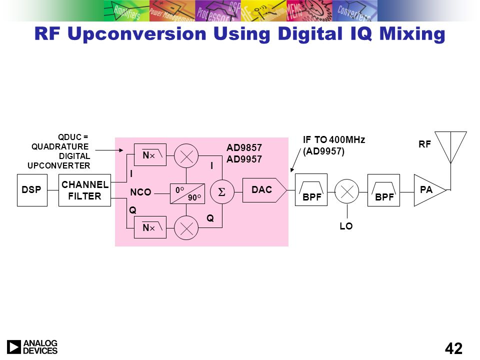 RF Upconversion Using Digital IQ Mixing