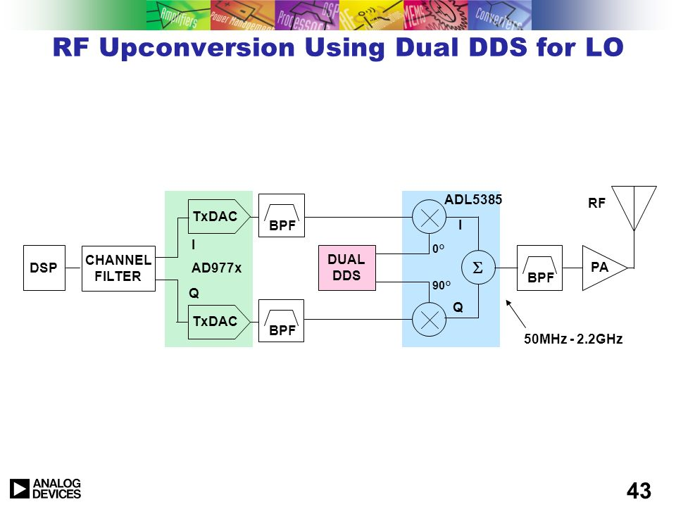 RF Upconversion Using Dual DDS for LO