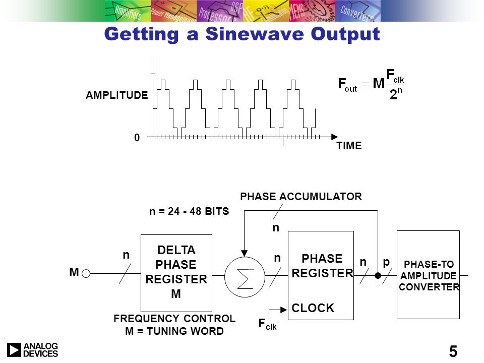 Getting a Sinewave Output