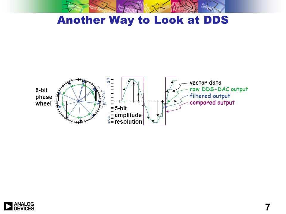 Another Way to Look at DDS