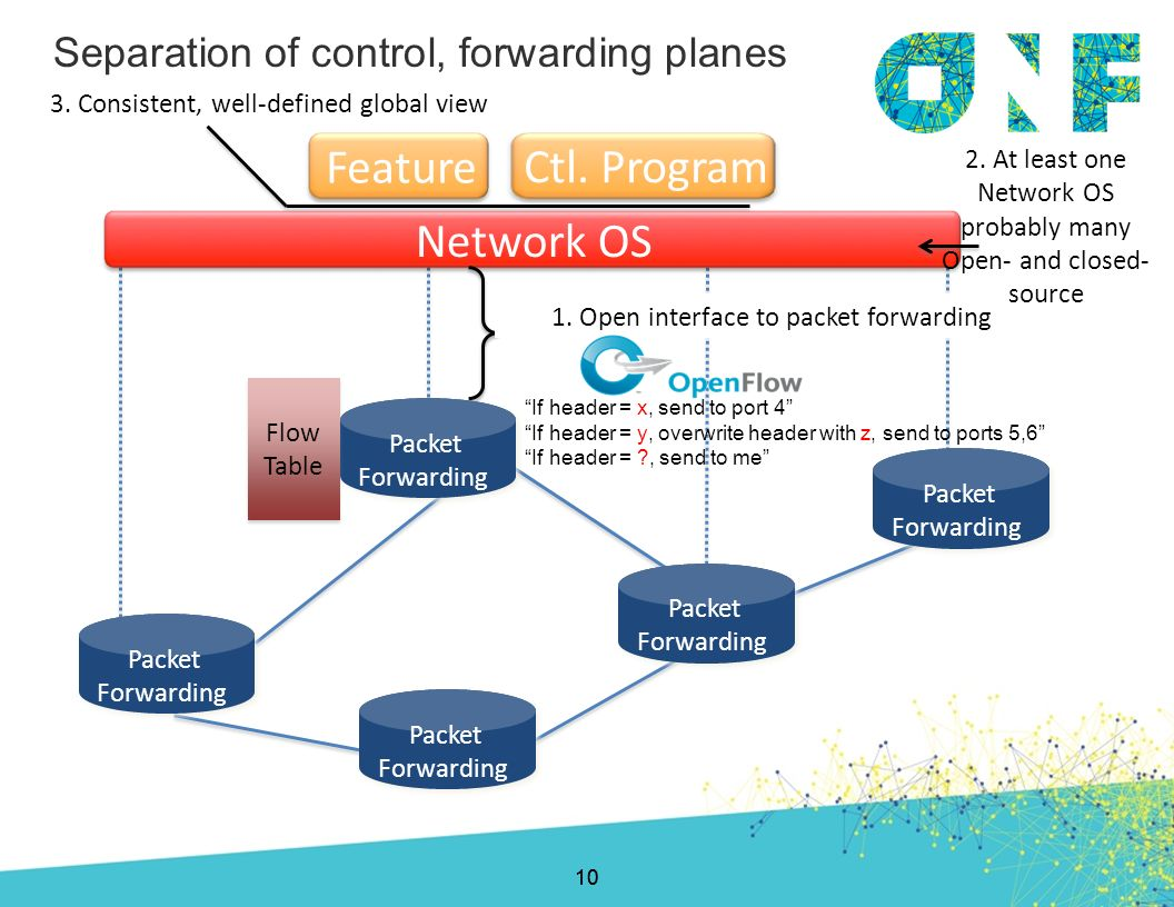 Feature Ctl. Program Network OS