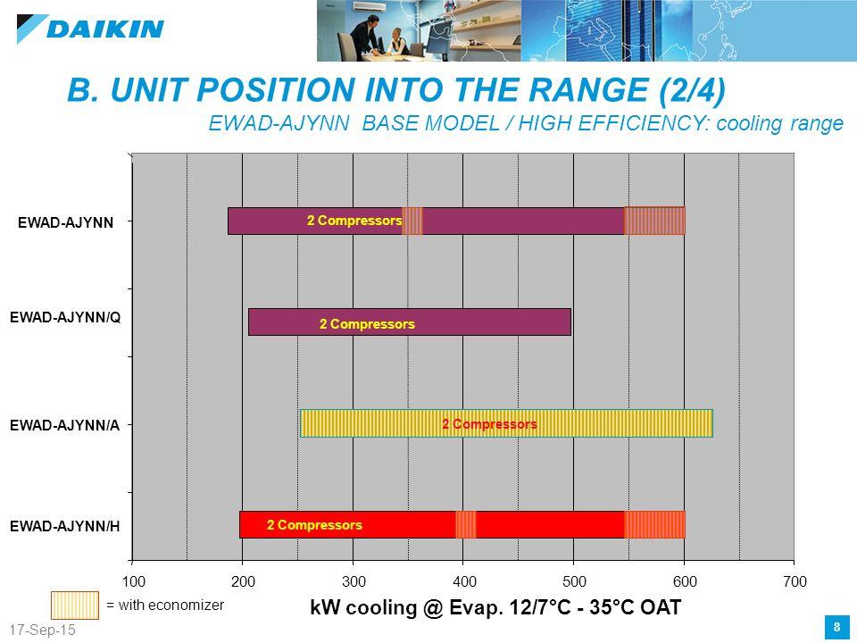 22 apr 17 ewad ajynn ppt video online download b unit position into the range 24 asfbconference2016 Images