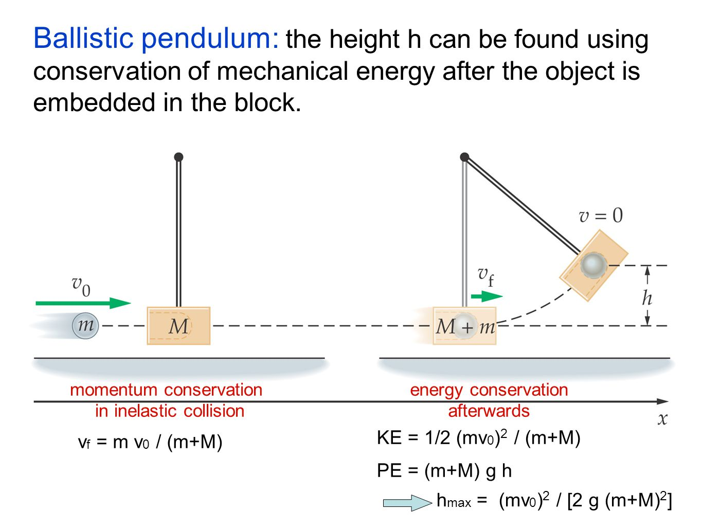 ballistic pendulum Ballistic pendulum the ballistic pendulum is a classic example of a dissipative collision in which conservation of momentum can be used for analysis, but conservation of energy during the collision cannot be invoked because the energy goes into inaccessible forms such as internal energy.