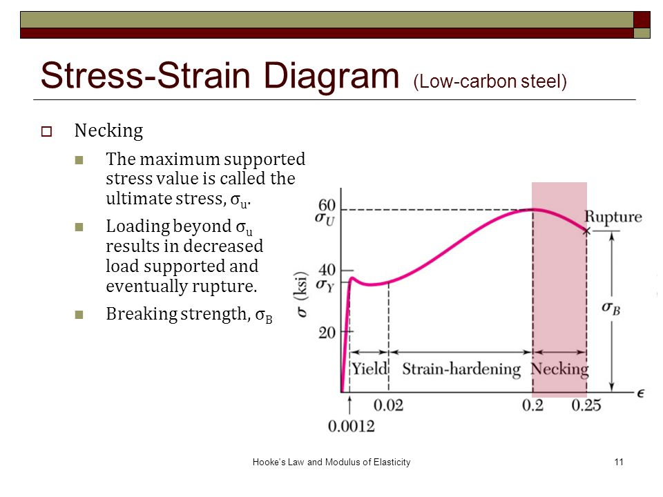 Hooke's Law and Modulus of Elasticity ( ) ppt video    mechanical engineering How does a graph with tensile