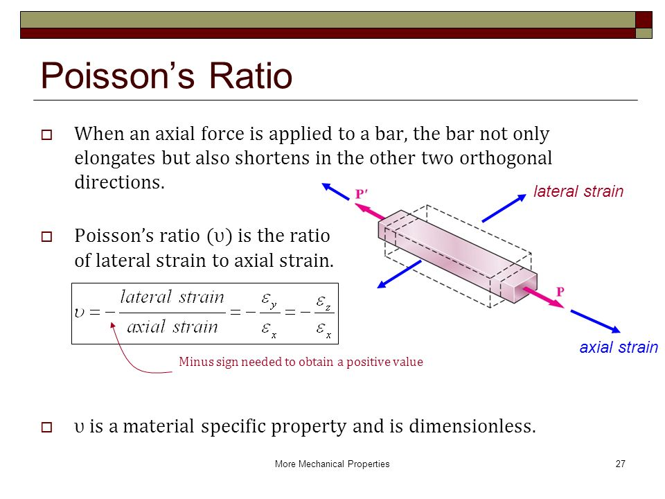 Hooke s law and modulus of elasticity ppt video for Poisson coil