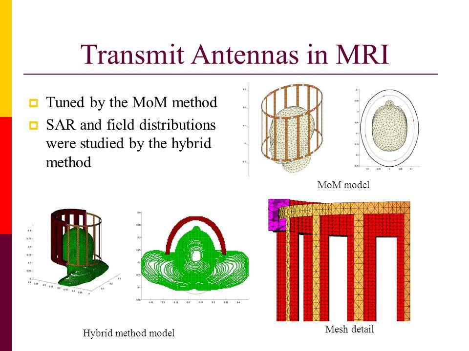 Transmit Antennas in MRI