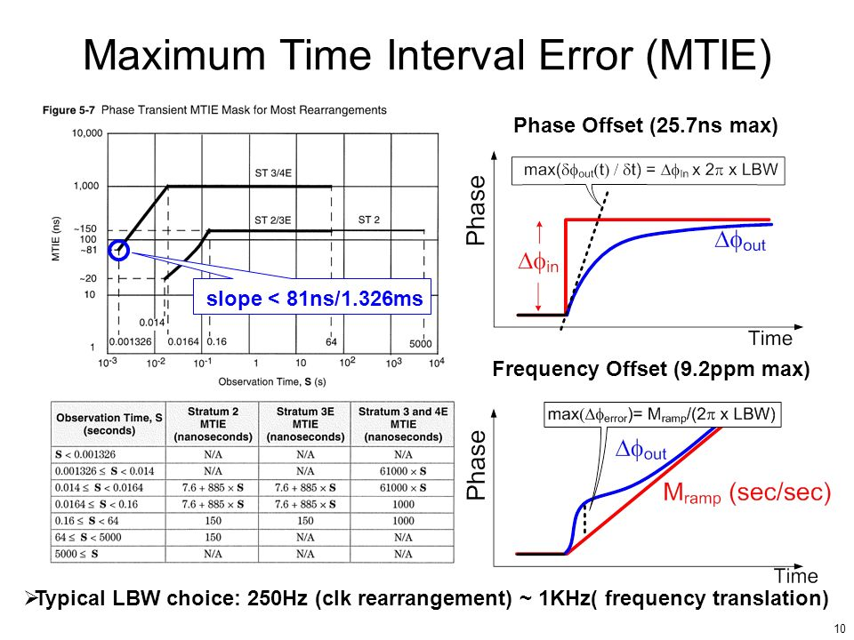 Maximum Time Interval Error (MTIE)