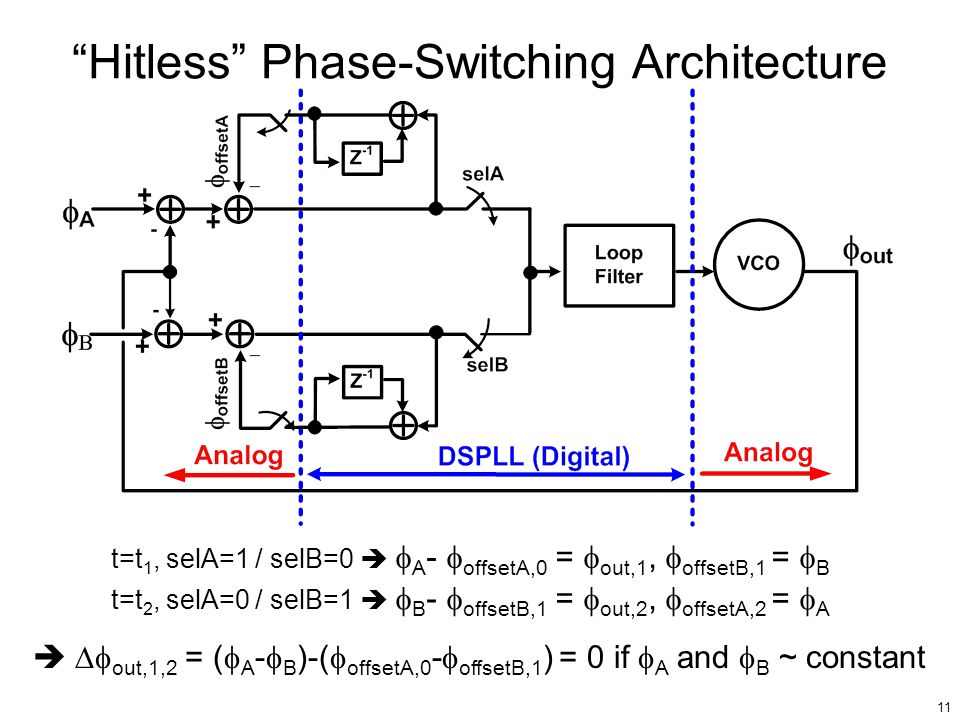 Hitless Phase-Switching Architecture