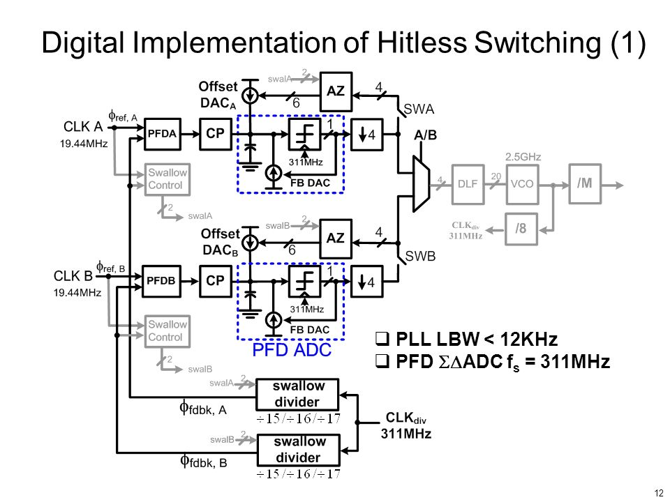 Digital Implementation of Hitless Switching (1)