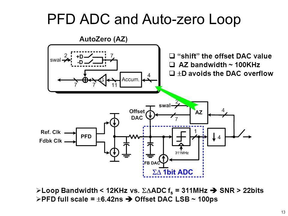 PFD ADC and Auto-zero Loop