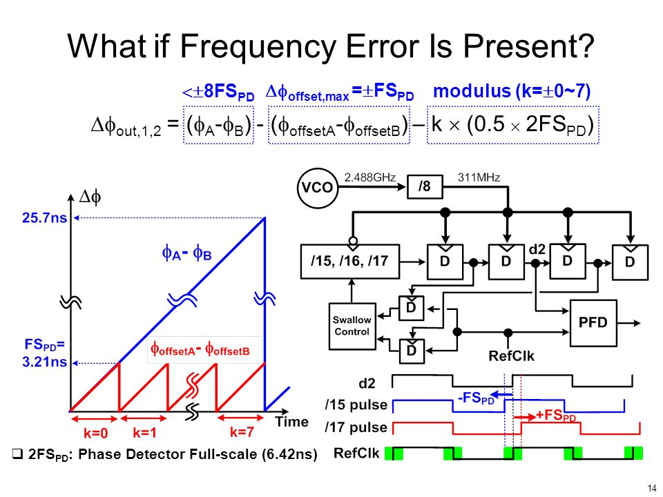 What if Frequency Error Is Present