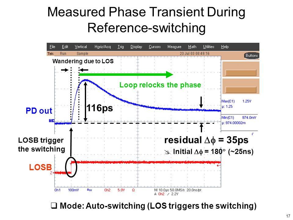 Measured Phase Transient During Reference-switching