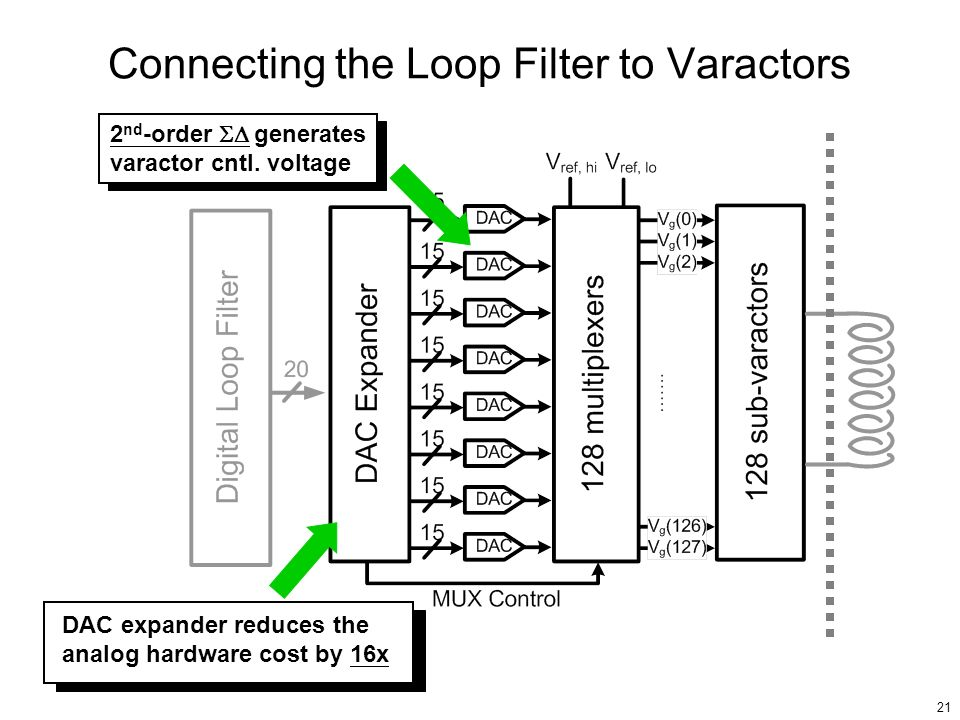 Connecting the Loop Filter to Varactors