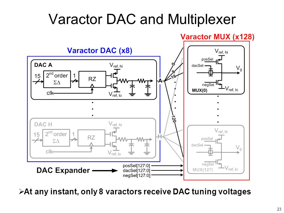 Varactor DAC and Multiplexer