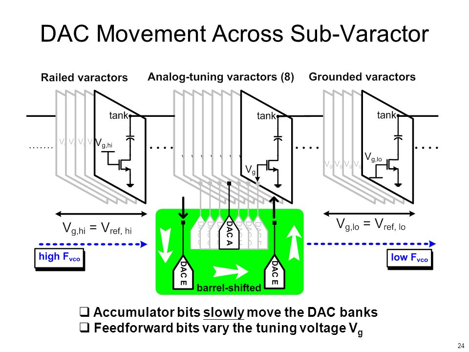 DAC Movement Across Sub-Varactor