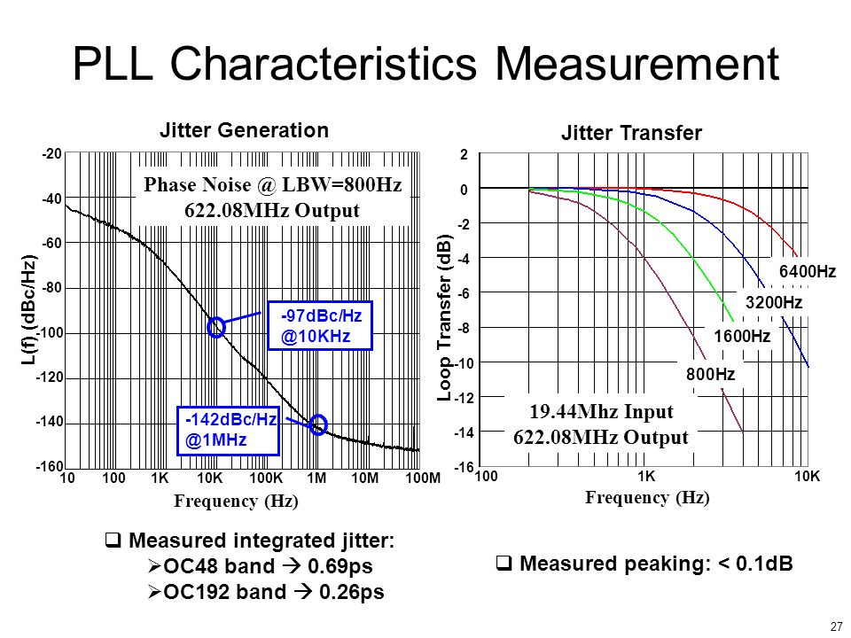 PLL Characteristics Measurement