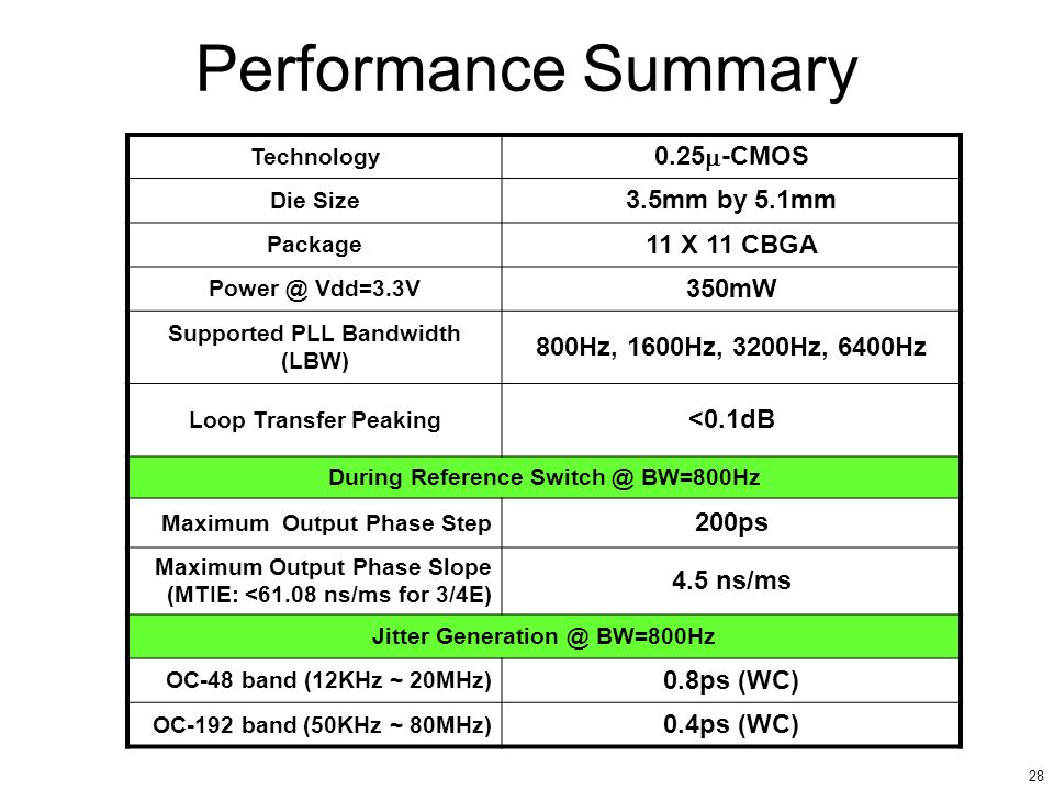 Performance Summary 0.25m-CMOS 3.5mm by 5.1mm 11 X 11 CBGA 350mW
