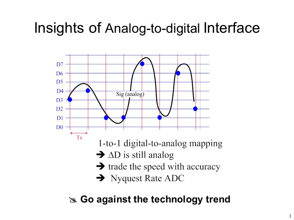 Insights of Analog-to-digital Interface