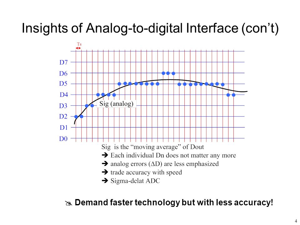 Insights of Analog-to-digital Interface (con't)