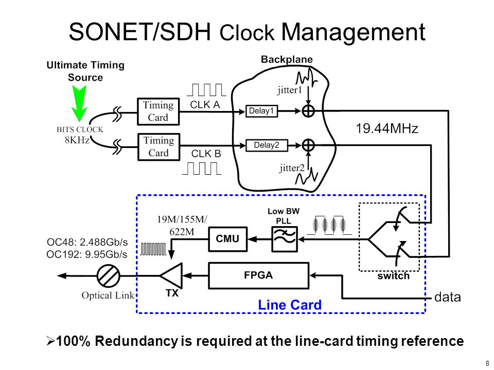 SONET/SDH Clock Management