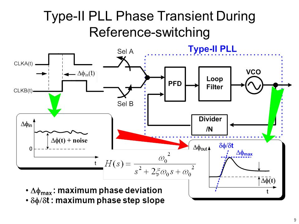 Type-II PLL Phase Transient During Reference-switching