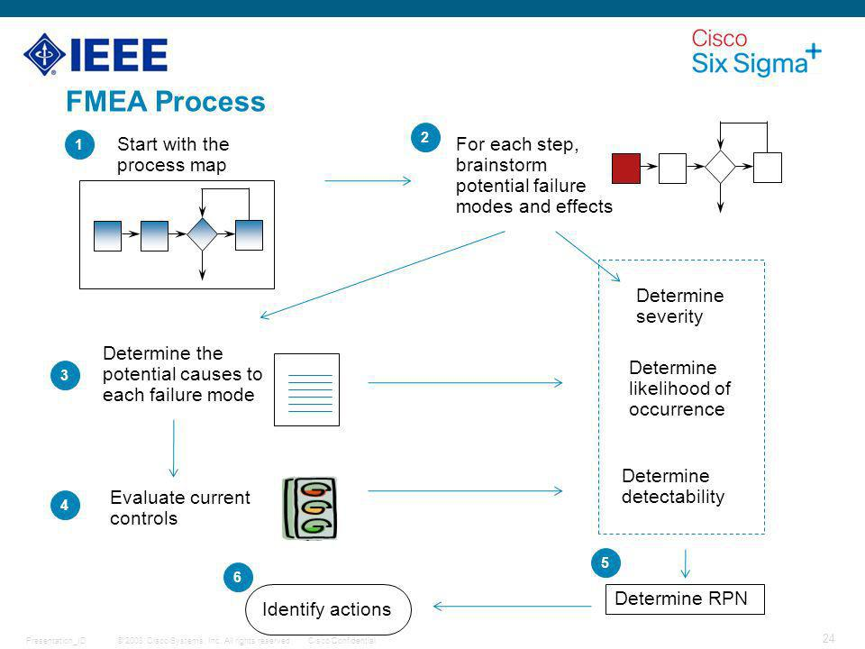 FMEA Process For each step, brainstorm potential failure modes and effects Start with the process map.