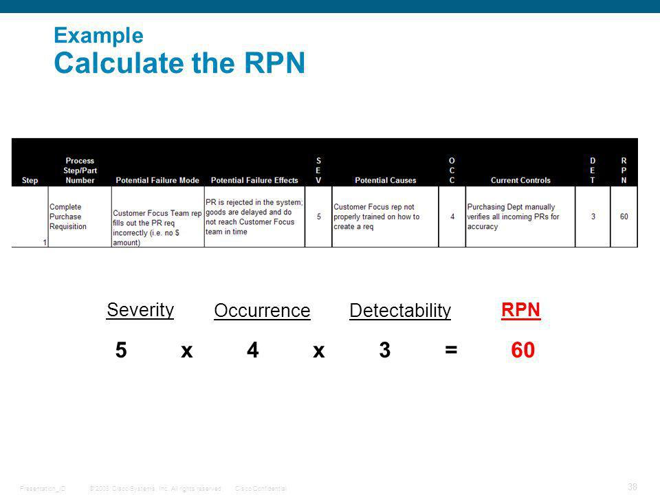 Example Calculate the RPN