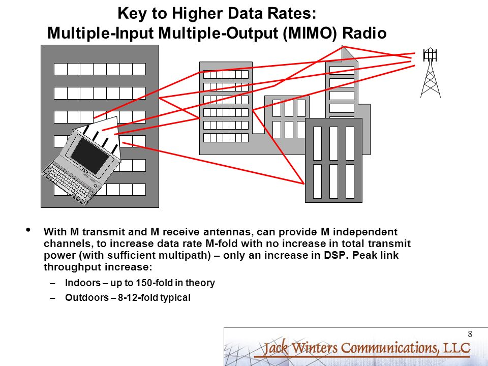 Key to Higher Data Rates: Multiple-Input Multiple-Output (MIMO) Radio