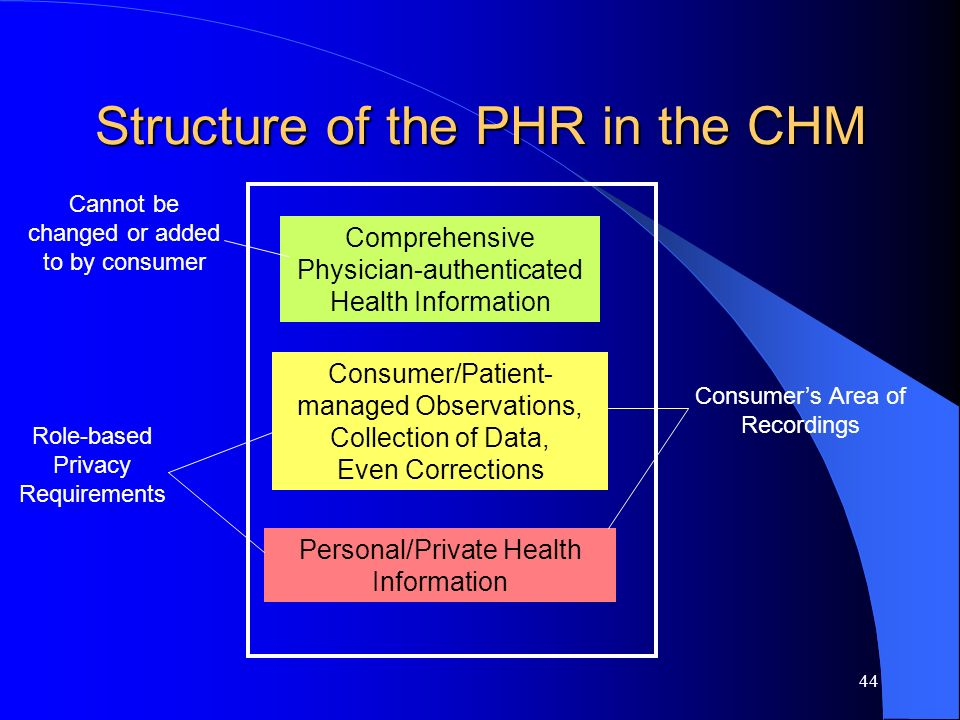 Structure of the PHR in the CHM