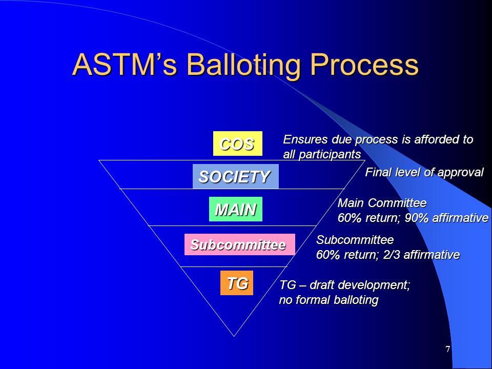 ASTM's Balloting Process