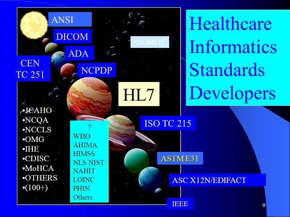 Healthcare Informatics Standards Developers