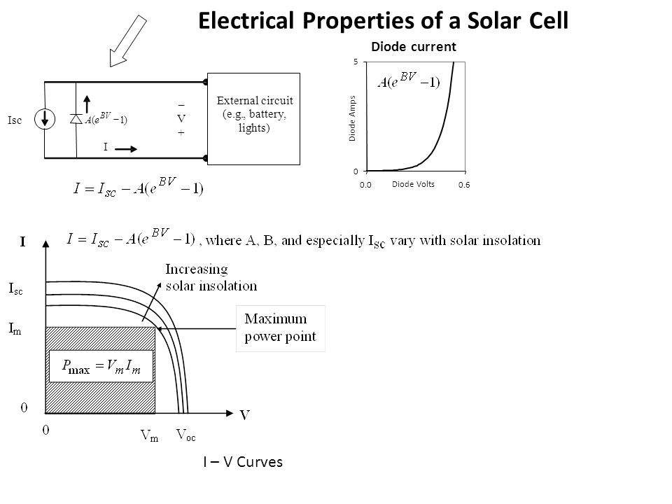 Electrical Properties of a Solar Cell