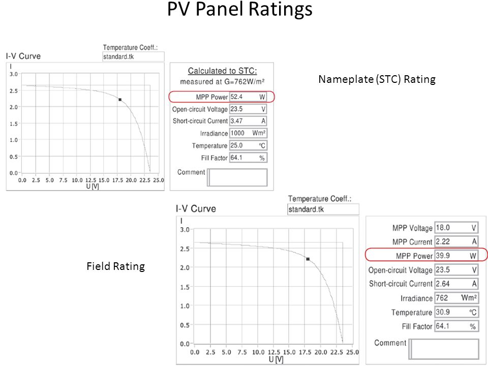 PV Panel Ratings Nameplate (STC) Rating Field Rating