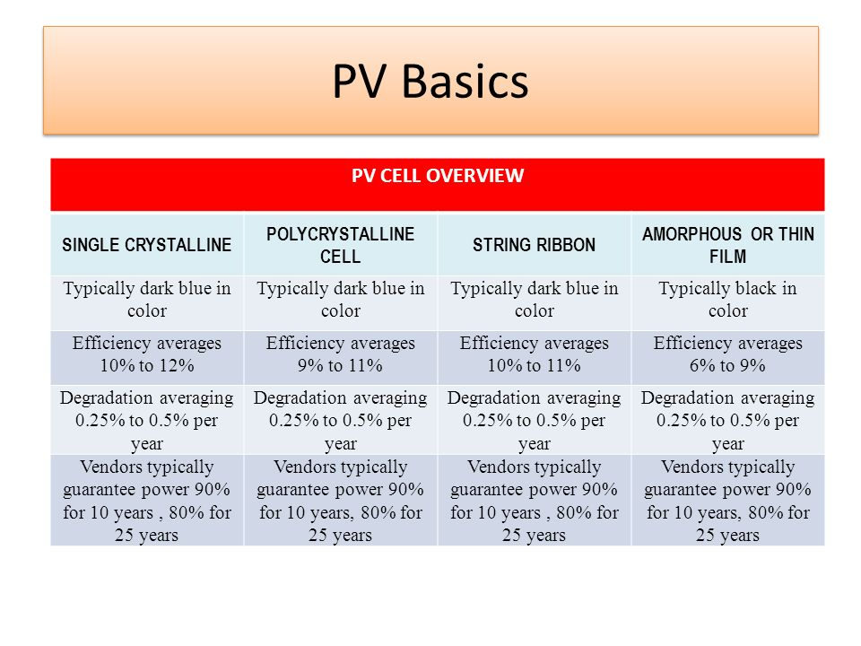 PV Basics PV Cell Overview Single Crystalline Polycrystalline Cell