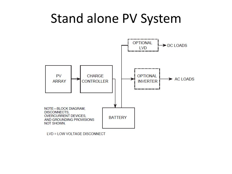 Stand alone PV System