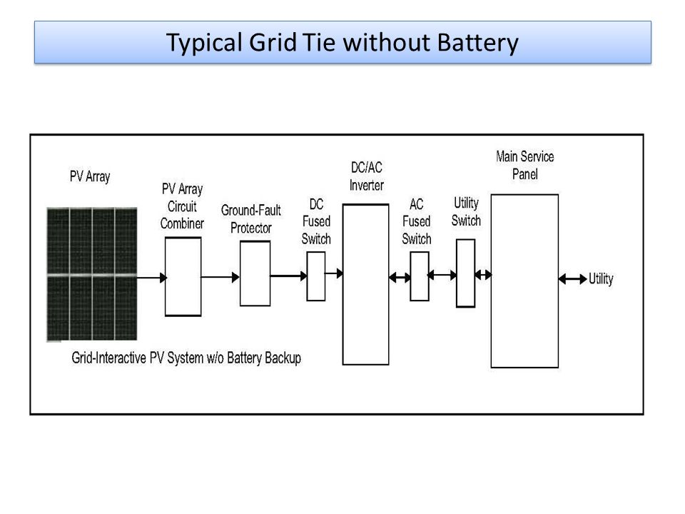 Typical Grid Tie without Battery