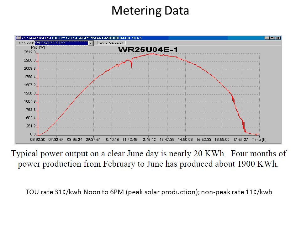 Metering Data TOU rate 31¢/kwh Noon to 6PM (peak solar production); non-peak rate 11¢/kwh