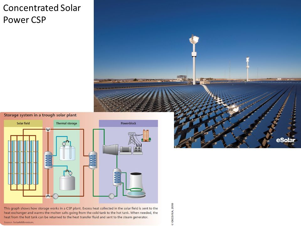 Concentrated Solar Power CSP