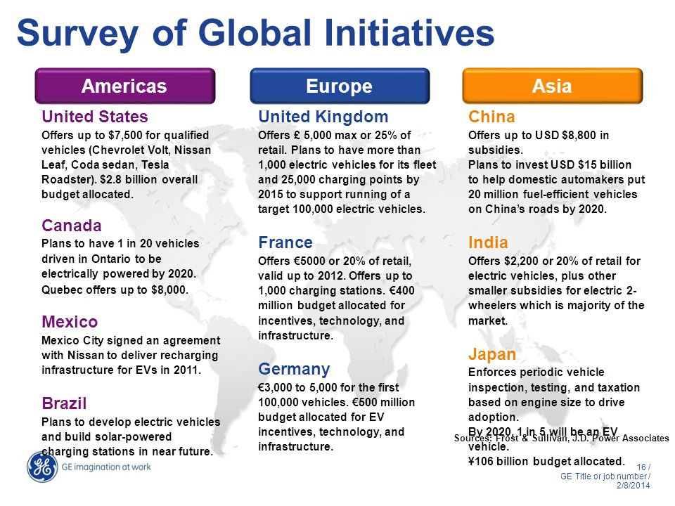 Survey of Global Initiatives