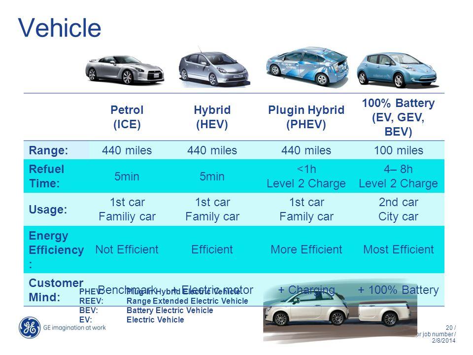 Vehicle Petrol (ICE) Hybrid (HEV) Plugin Hybrid (PHEV) 100% Battery