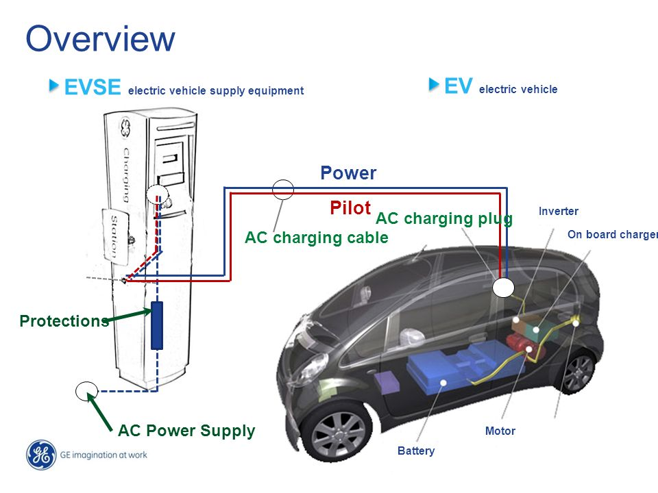 Overview EVSE electric vehicle supply equipment EV electric vehicle