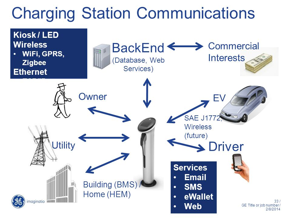 Charging Station Communications