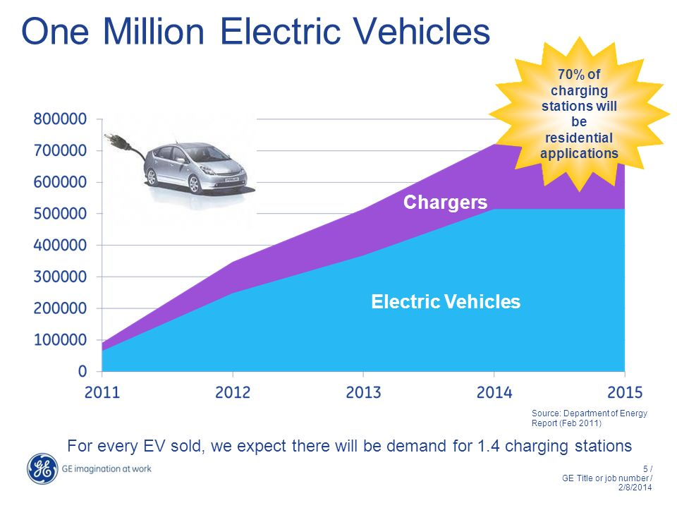 One Million Electric Vehicles