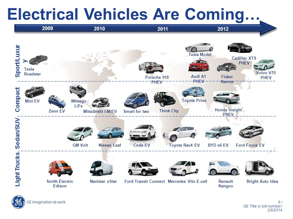 Electrical Vehicles Are Coming…