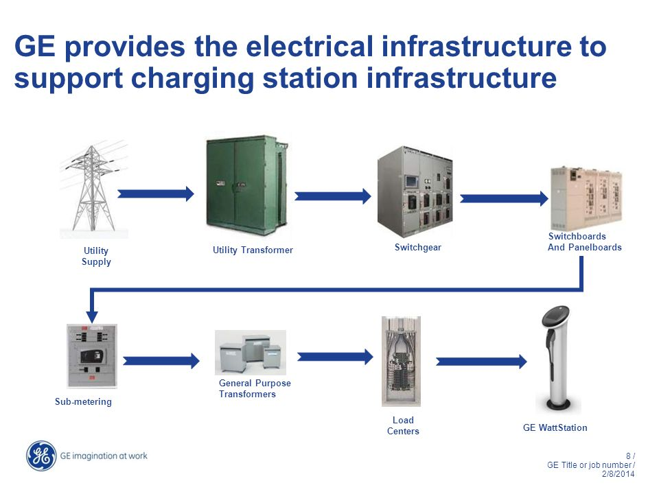 GE provides the electrical infrastructure to support charging station infrastructure