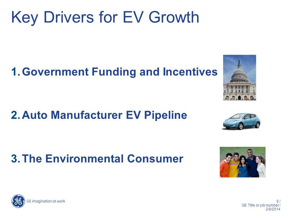 Key Drivers for EV Growth