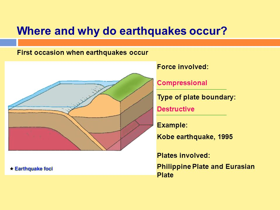 understanding how an earthquake occurs Some great earthquakes occur within bending or detaching plates as they deform   our understanding of great earthquake rupture processes and earthquake.